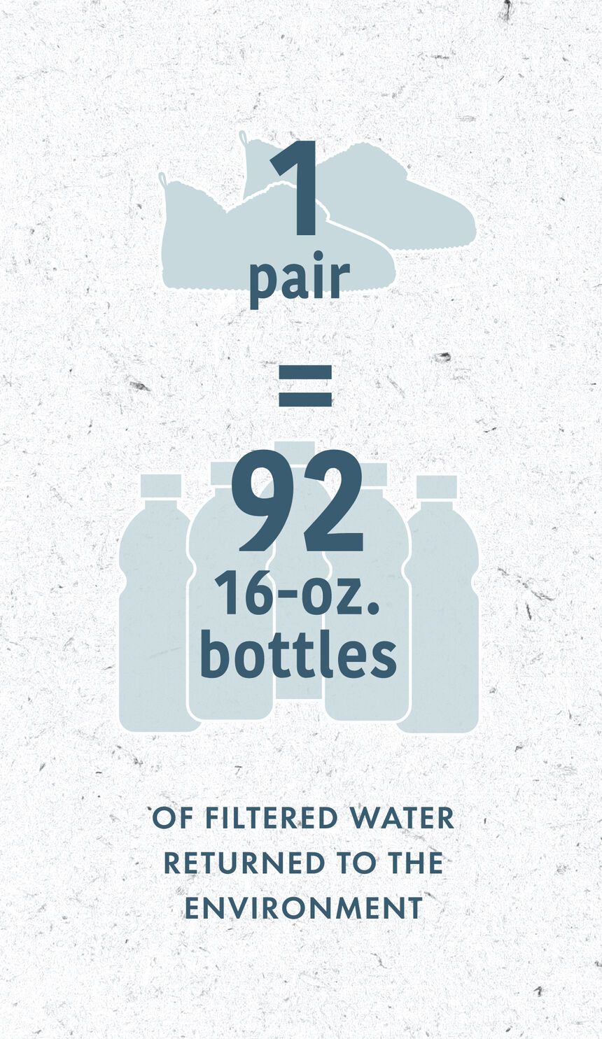 1 pair is equal to 92 16-ounce bottoles of water returned to the environment